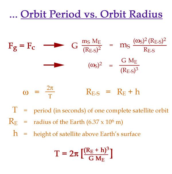 Satellite Observations of the Earth/Atmosphere/Ocean/Biosphere
