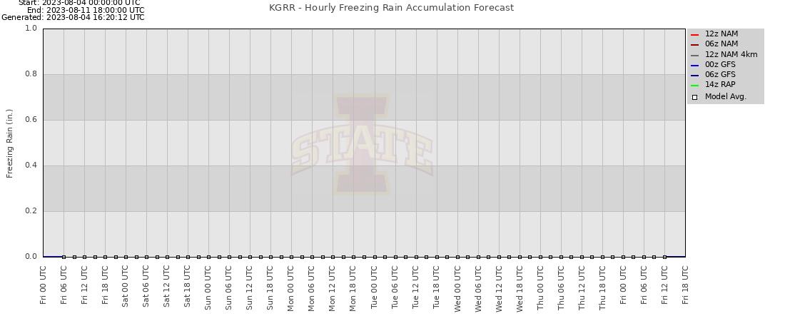 freezing rain plot