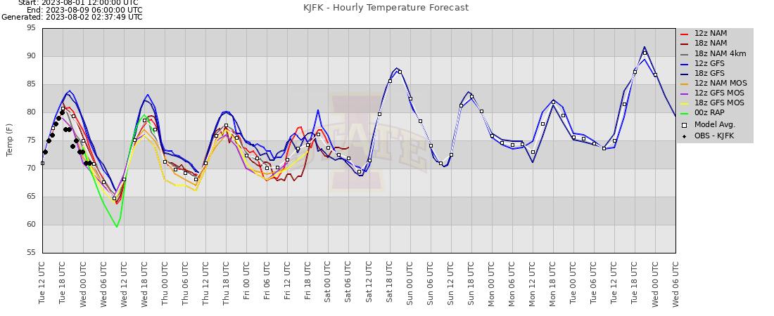 Temperature forecast